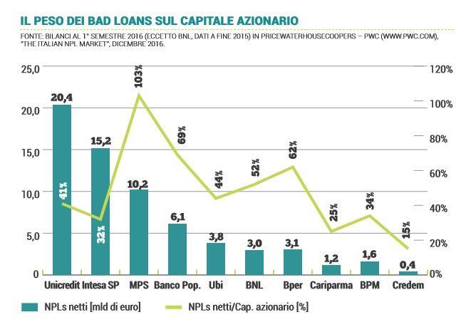 Italian banks:  Bce assisting on Npls