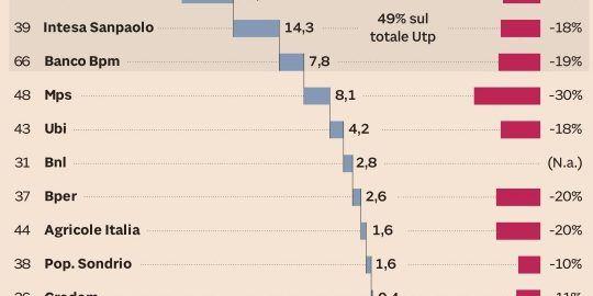 UTPs for 79 billion euro to get rid of